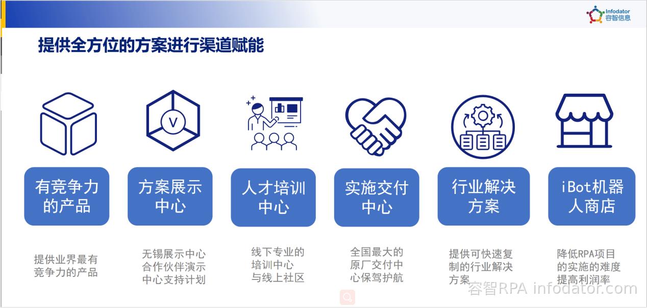容智 2020年容智合作伙伴赋能大会插图(9)